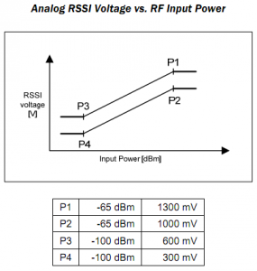 RFM12B ARSSI Signal Range