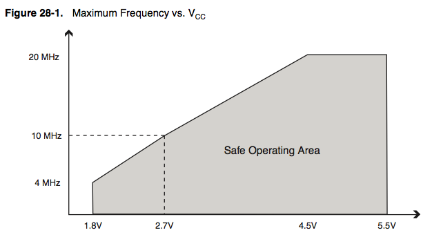 ATMega328P Frequency VS Voltage
