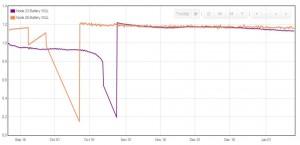 ULPNode Battery Graph