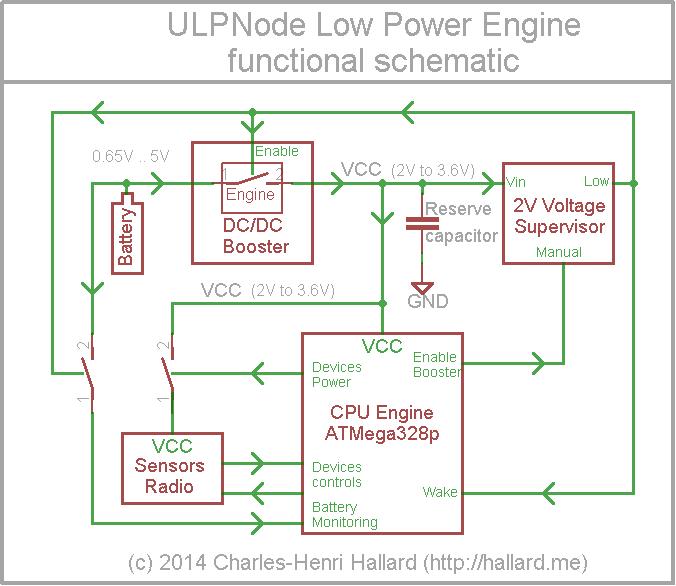 ULPNode Functional Diagram