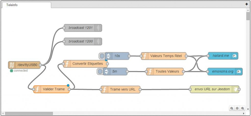 Node Red Teleinfo Production