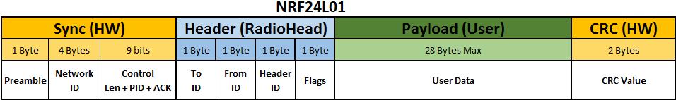 RF Frame NRF24L01