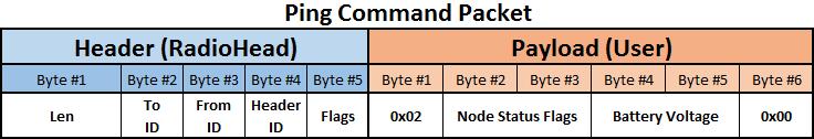 RF Ping payload sample