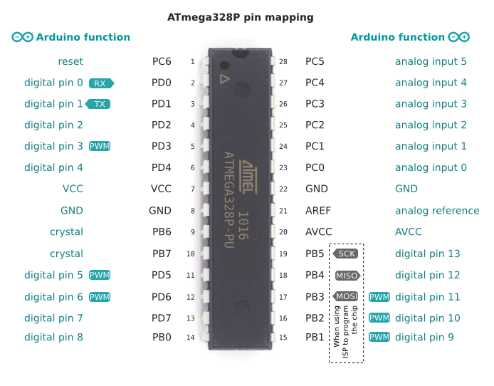 Arduino 328 ports Mappings