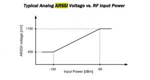 RFM12B ARSSI Typical
