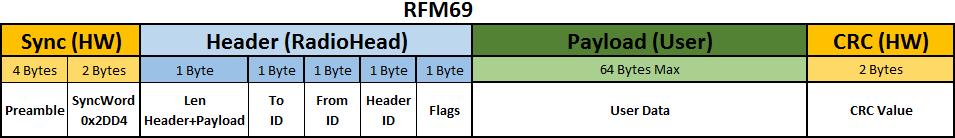 RF Frame RFM69
