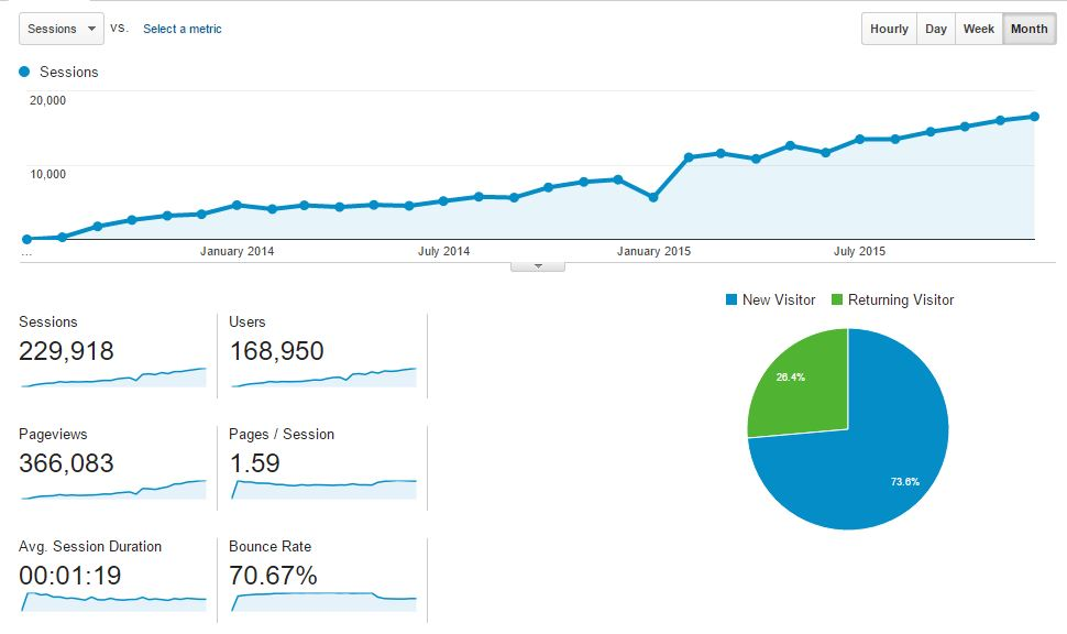 blog sessions stats